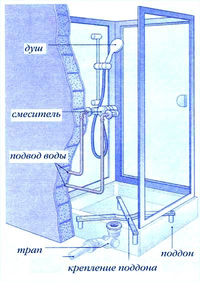Инструкция По Подводке
